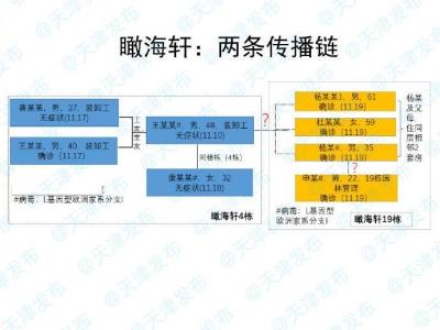 天津一小区新冠病毒感染原因查清:首例感染者曾在电梯咳嗽、打喷嚏